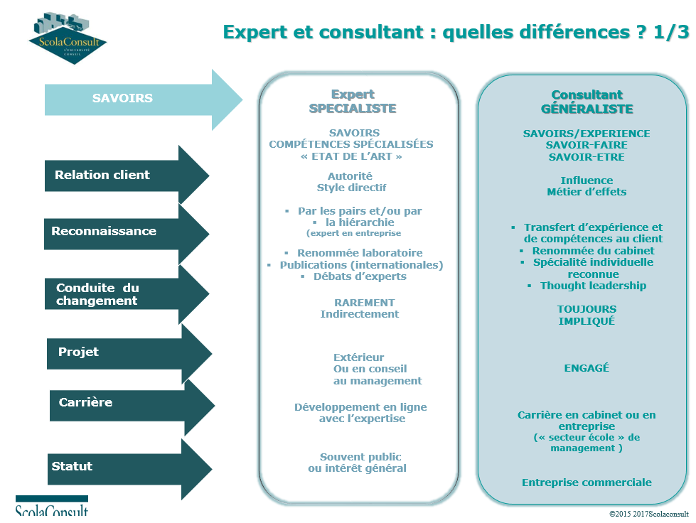 expert-ou-consultant-quelles-differences-